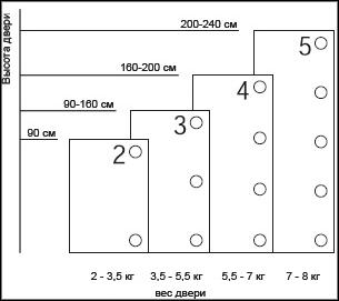 КОличество мебельных петель, в зависимости от размера фасада